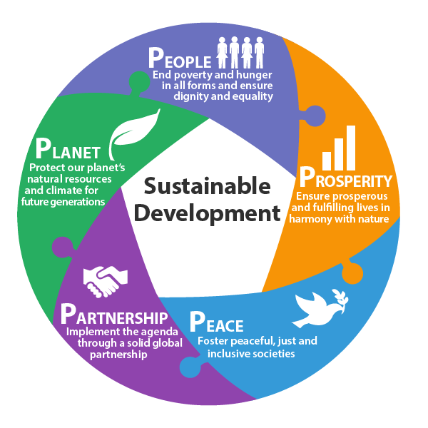 Agenda 2030 and the SDGs ‹ One World Centre