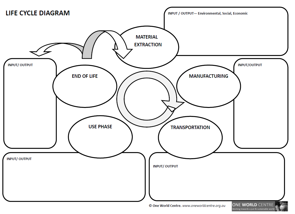 Global Education And Sdg Workshop Documents
